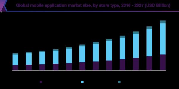 global-mobile-application-market-size