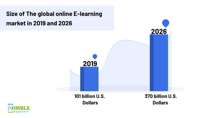 Global E-learning Market Size
