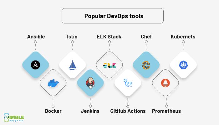 Popular DevOps tools in 2021